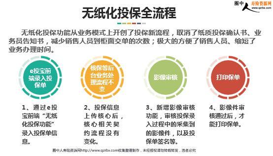 中国人寿电子保单_中国人寿无纸化投保培训(22页).ppt_圈中人寿险资源网