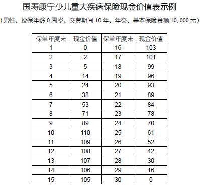 中国人寿鑫福年年保单贷款能借出多少